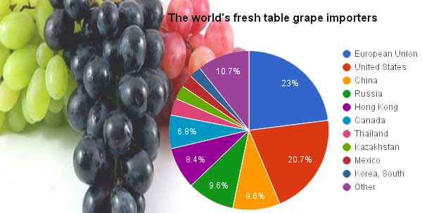 grape cost per ton